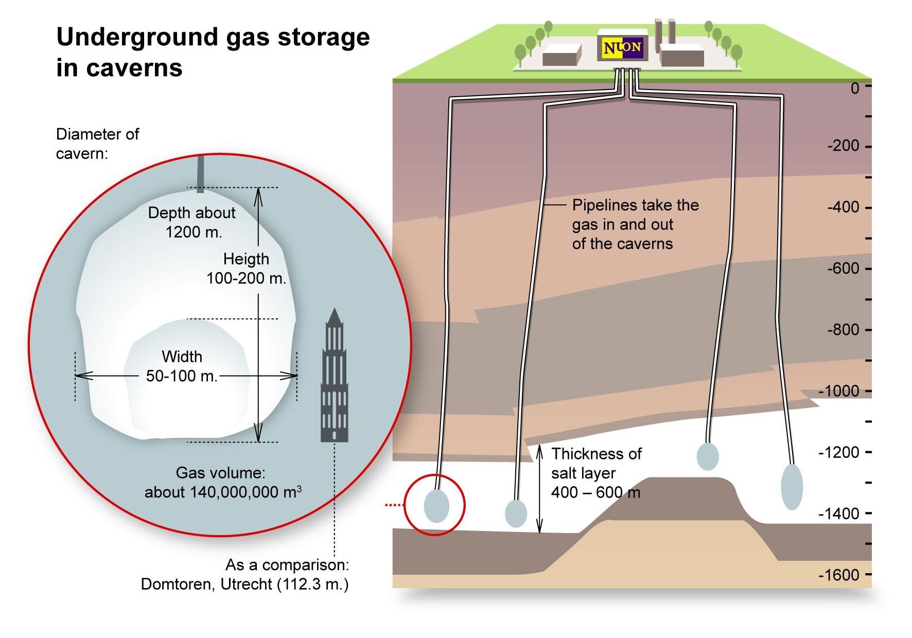 Underground Gas Storage Facility