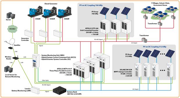 Power Nerc Draft Regulation For Mini Grids