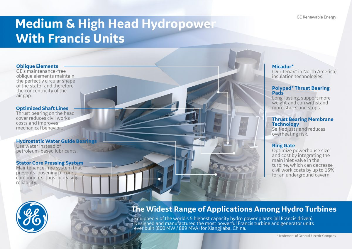 Ge Renewable Energy Showcases Expertise In Hydropower At