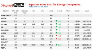 Friday equities price list for energy companies ended on a bullish note