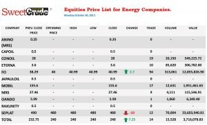 Prices of energy company equities at the Nigerian Stock Exchange