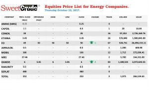 Thursday equities price list for Energy Companies at the Nigerian Stock Exchange