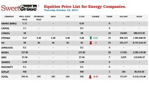 Equities price list for Energy Companies at the Nigerian Stock Exchange
