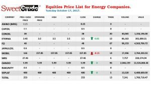 Equities price list for Energy companies at the NSE