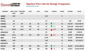 Equities prices of energy firms listed on the NSE