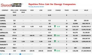 Equities prices of energy firms traded on the NSE