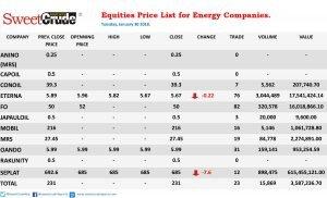 Eterna, Seplat prices fall