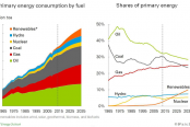 Non-fossil-fuels-are-expected-to-account-for-half-of-the-growth-in-energy-supplies-over-the-next-20-years-174x116.png