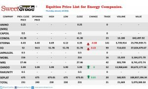 Equities: Forte Oil, Eterna slip again as Seplat, Oando lead