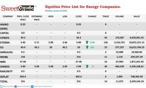 Equities: Forte Oil, Eterna, Oando top gainers' chart
