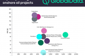 Top-ten-onshore-oil-projects-by-2025'-e1517107967848-174x116.png