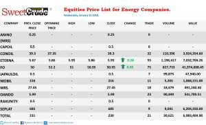 Equities: Forte Oil leads Wednesday trading