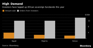 $14bn order book shows investors still crave African bonds