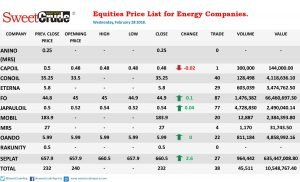 Equity price: Seplat rebounds; Capoil is loser of the day