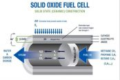 Solid-oxide-fuel-cell-technologies-174x116.jpg