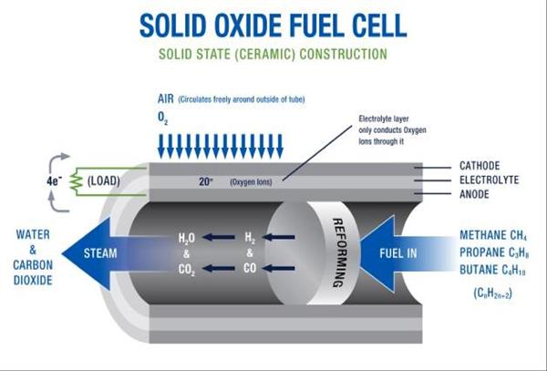 Air Cell Natural Gas Fuel Cell