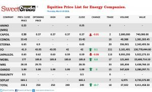 Equities: Total tops gainer's chart despite Lagos public holiday