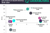 Top-planned-announced-gas-projects-in-South-America-2018-2021-e1522184883838-174x116.png