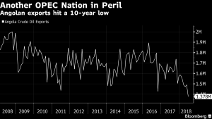 OPEC cuts may go deeper as another member sees output slump