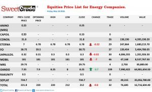 Friday caps week of negative trading for energy companies