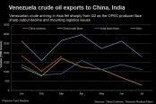 Venezuela-crude-oil-exports-to-China-India-174x116.jpg