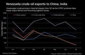 Venezuela oil exports to China slump, may hit lowest in 8-years