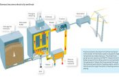 Biomass-becomes-electricity-and-heat-174x116.jpg