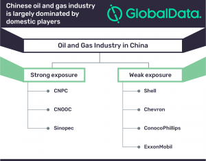 Macroeconomic factors make China significant market for oil & gas companies