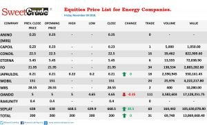 Seplat Petroleum ends week trading with significant gains