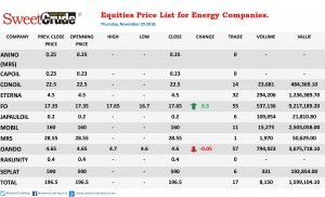 NSE trading: Forte Oil leads as Oando equity price drops