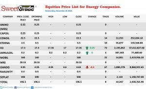Oando equity price drops, Forte Oil gains