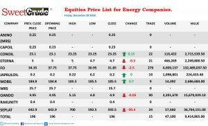 NSE trading: Negative results for energy companies