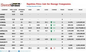 Energy firms see share prices rebound after Christmas break