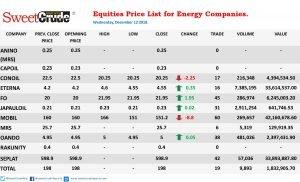 11 Plc, Conoil shares drop