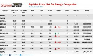 NSE: Energy companies kick-off week's trading negatively