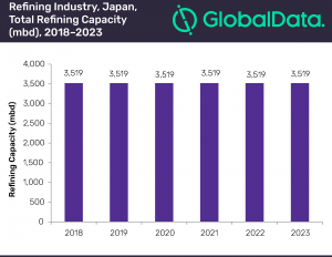 Japan to be 3rd largest oil refining capacity contributor in Asia by 2023