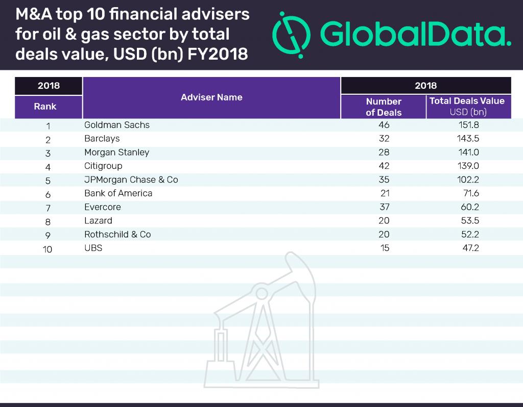 M&A Oil & Gas financial advisers