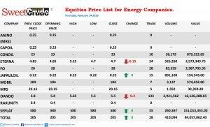 NSE trading: Oando, Eterna lose