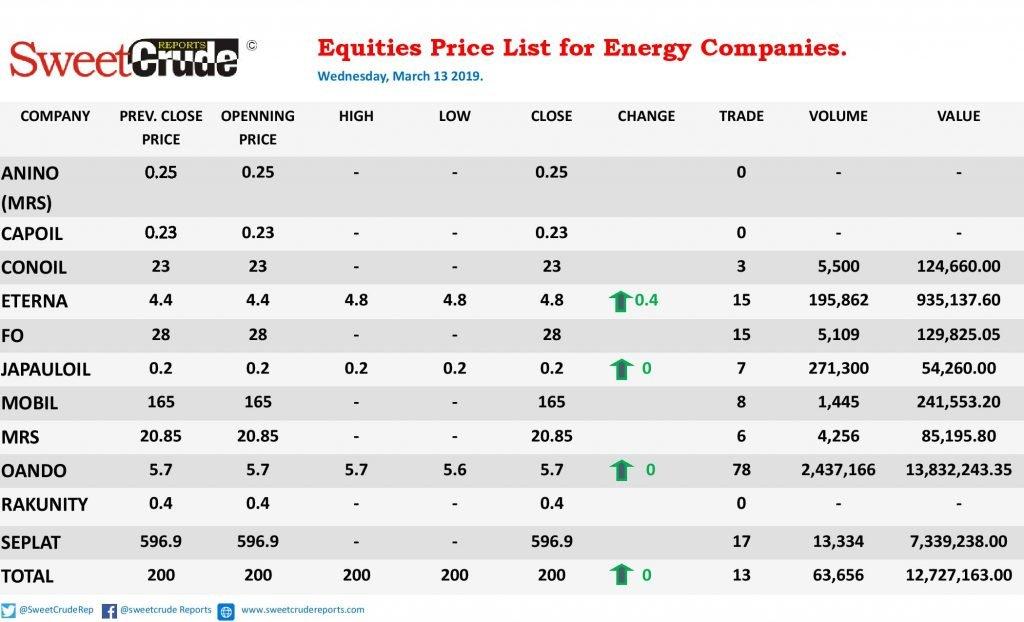 Eterna leads Wednesday trading on the Nigeria Stock Exchange