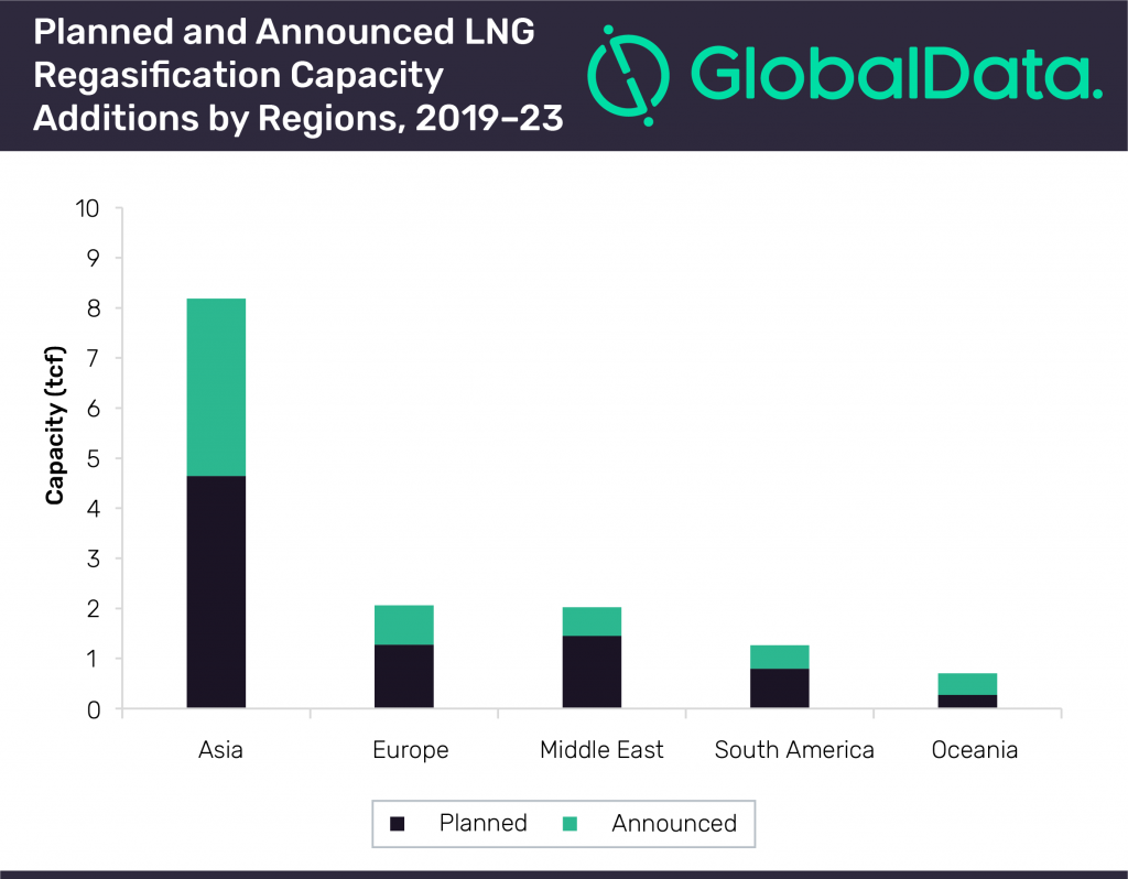 Asia set to contribute 56% of global new-build LNG regasification capacity growth