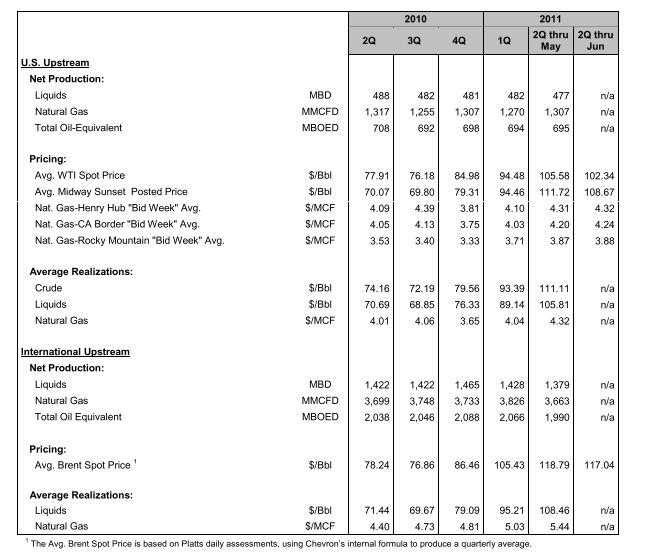Chevron issues interim update for second quarter 2011