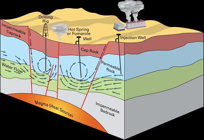 Geothermal energy is a different kind of renewable resource