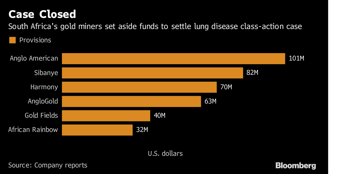 South Africa mine workers to receive lung disease ...