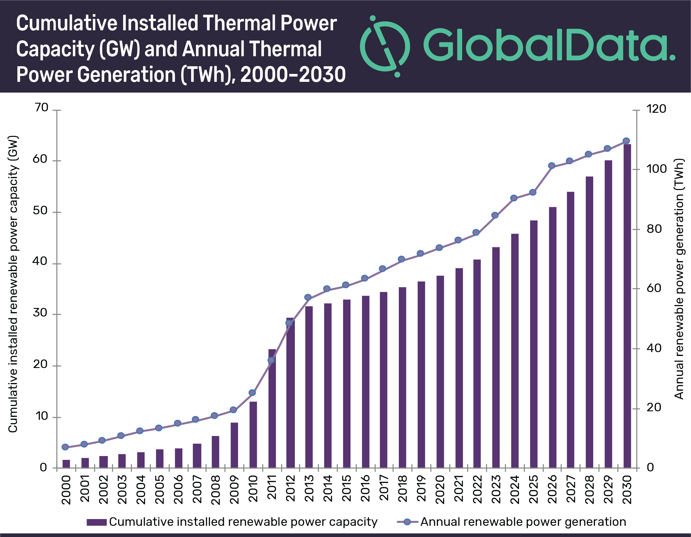 Global power industry tenders: Thermal technology up 22% in August