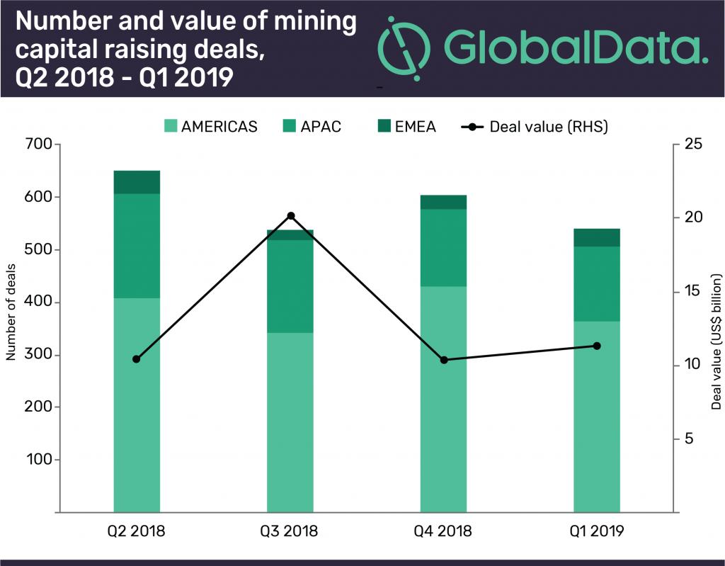 Mining capital-raising deal value increased in Q1 2019