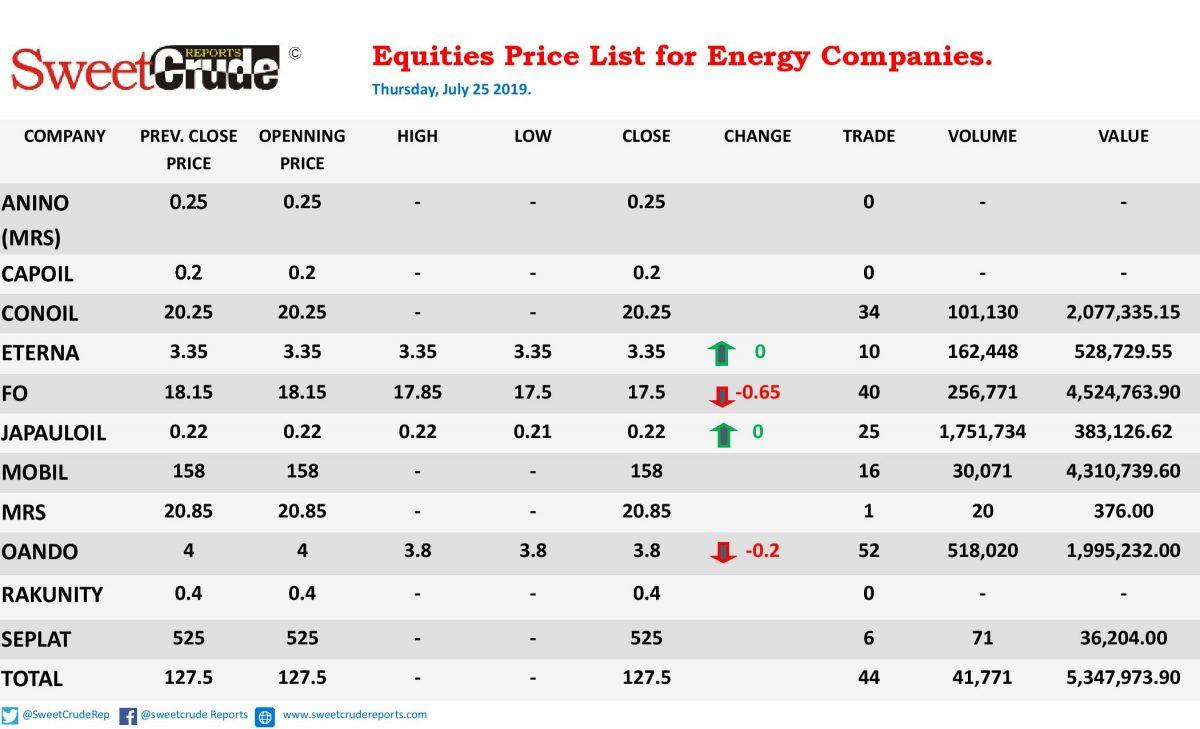 Oando, Forte drop at NSE trading; Japaul, Eterna unchanged