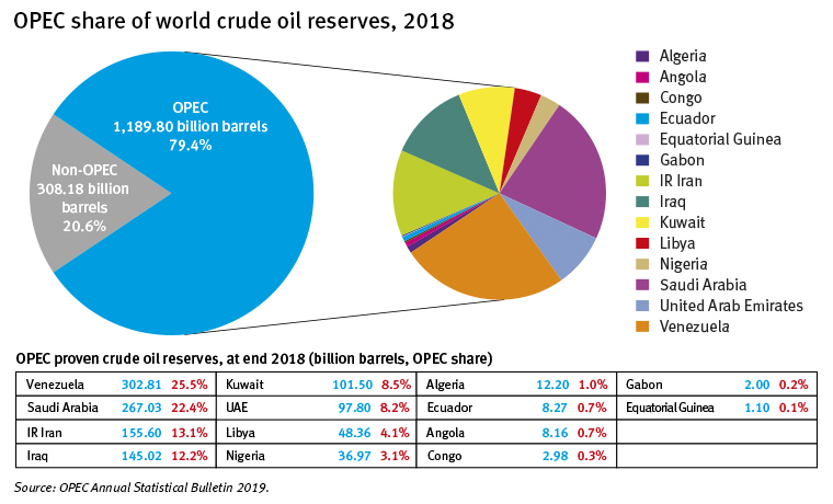 OPEC daily basket oil price closes at $65.57 per barrel