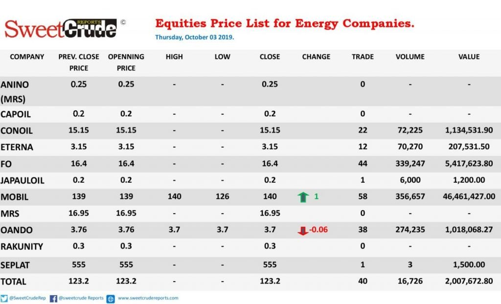 Energy trading firms register two active, one gainer, one loser on the NSE
