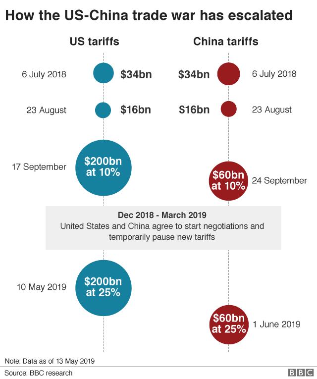 US-China trade war: Oil demand shrinks under weight of US-China trade war