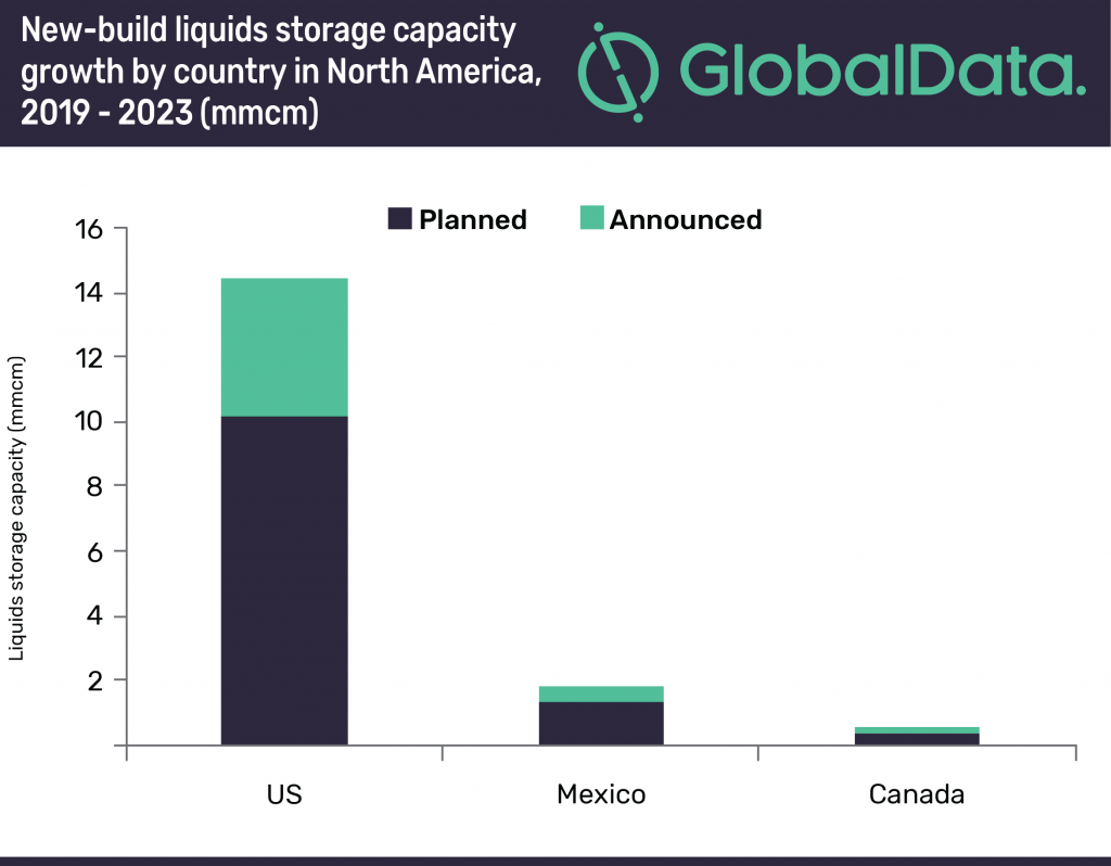 US to contribute 85% of North America's liquids storage capacity growth